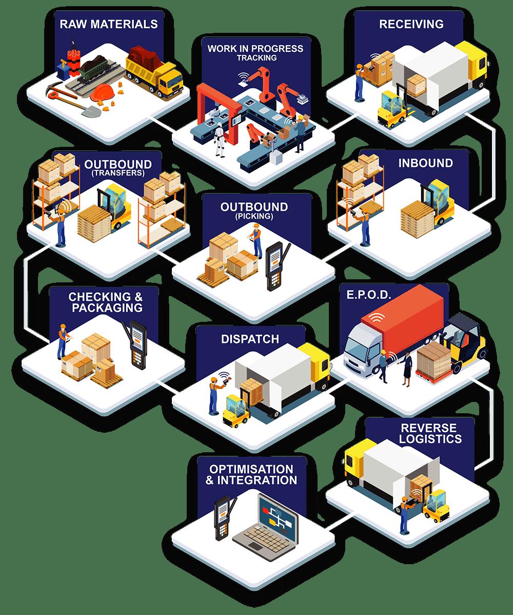 WMS Warehouse Management Systems solution process flow diagram